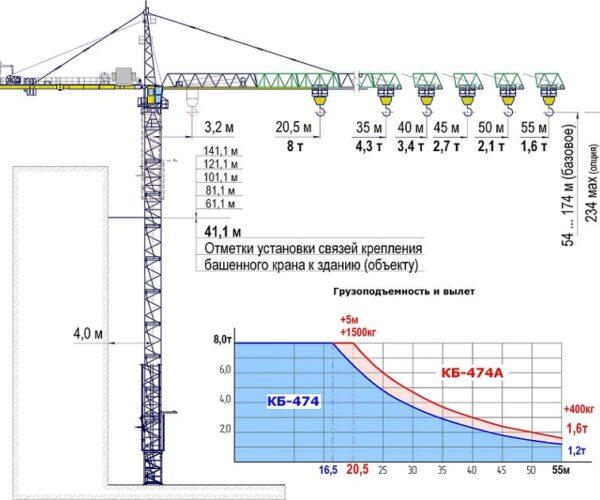 Исполнения башенного крана КБ-474А